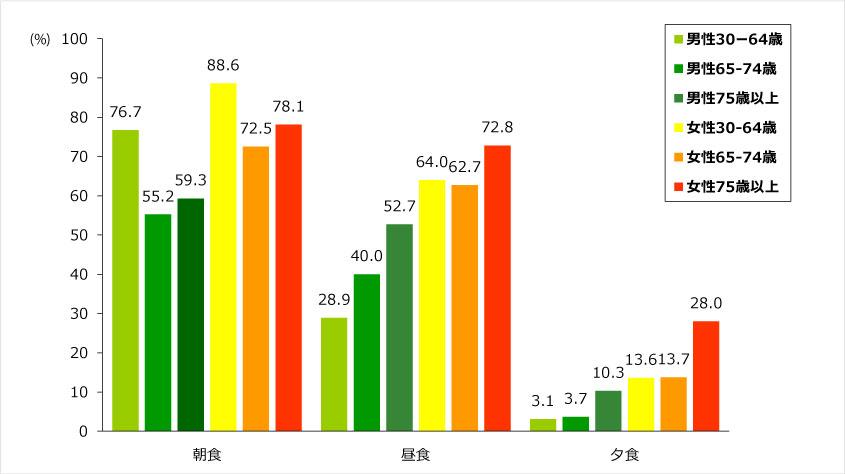 図:1食あたりのたんぱく質摂取量が20g未満の者の割合